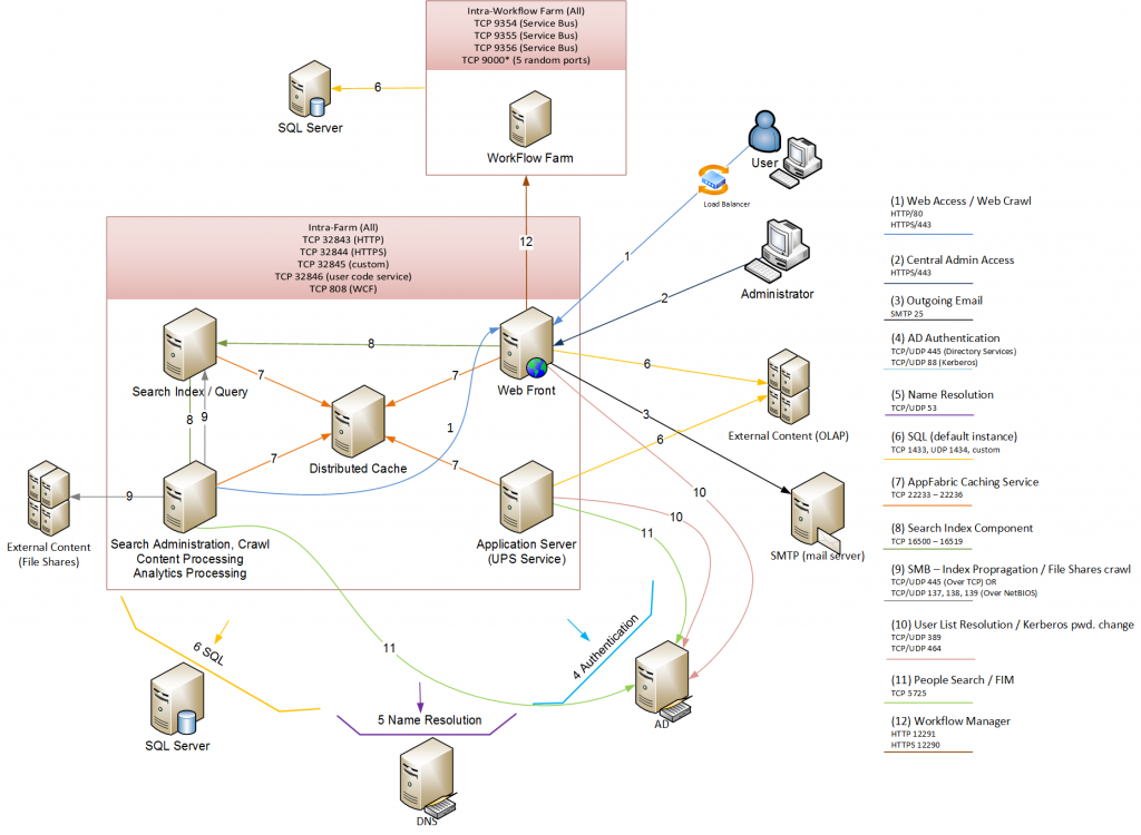 troubleshooting sharepoint sharepoint 2010 search features sharepoint 2010 search diagram #43